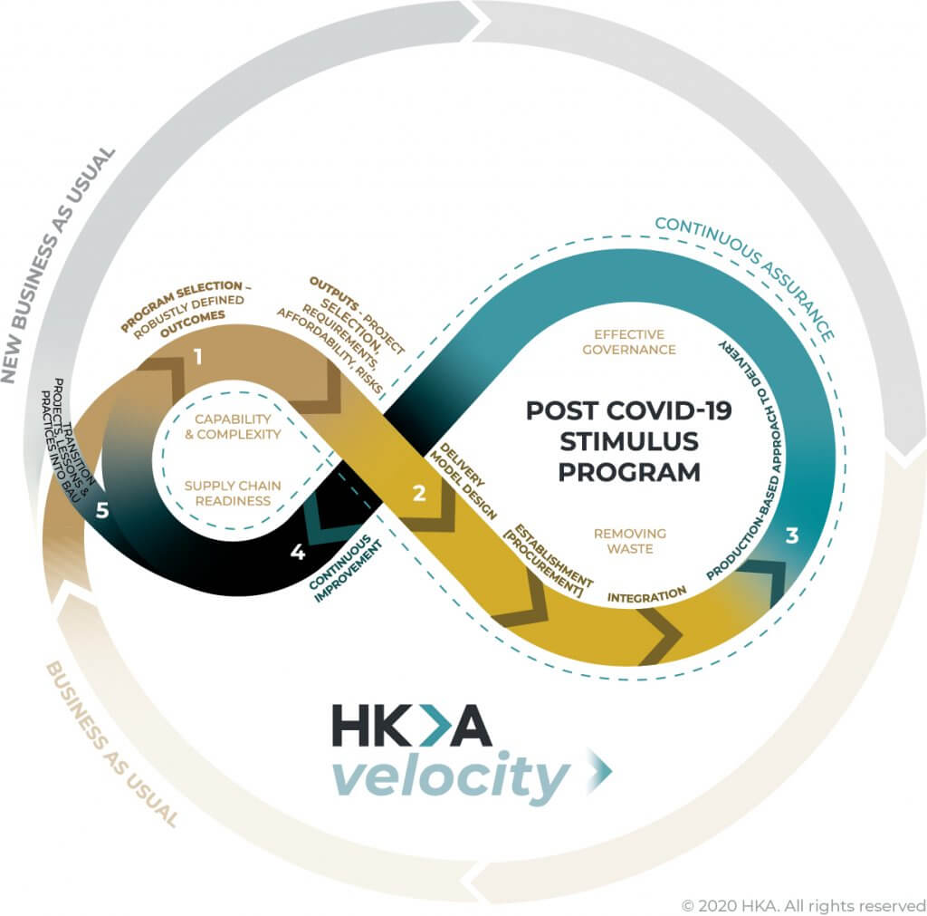 HKA Velocity - accelerated approach to program development and delivery